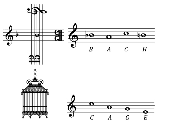 "In Germany, the musical note B natural is written as ""H"" and the note B flat is written as ""B"". The two top graphics are a musical pun and cryptogram written by J.S. Bach called the ""Bach Motif"", spelling out a four note melody from the four directions. The differences between notes are indicated by the position and key signature of the Alto and Treble Clefs. One could produce a similar melodic motif with the last name of American composer John Cage as shown in the bottom right graphic here."